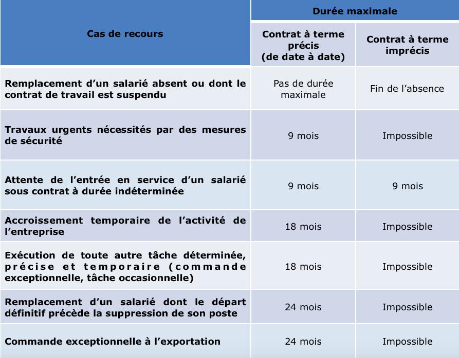 Tableau récapitulatif de la durée maximale des contrats à durée déterminée selon leur objet